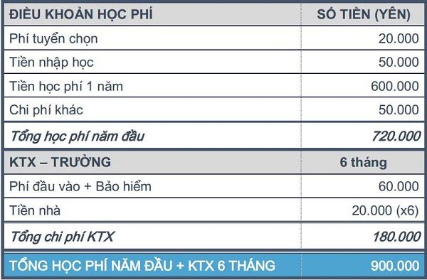 hoc phi truong nhat ngu active