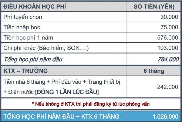 thong tin hoc phi